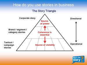 The Story Triangle